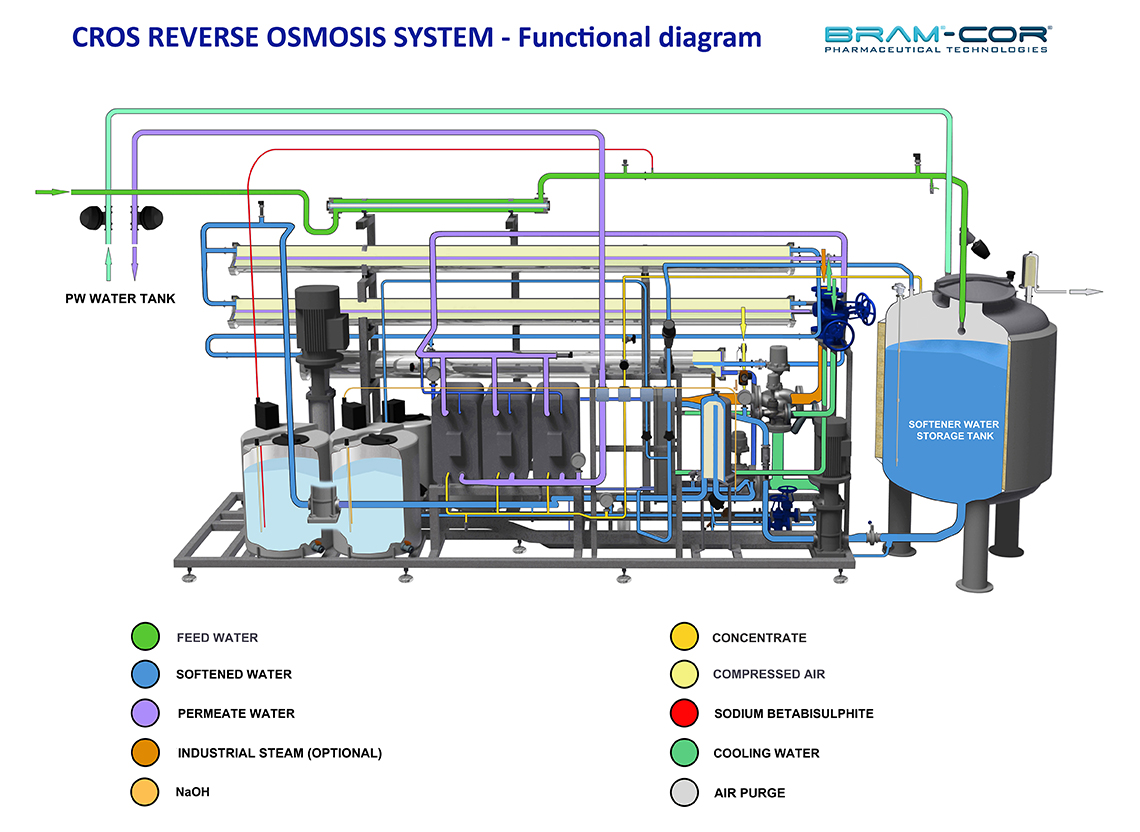 Pharmaceutical Equipment Bram Cor Cros Reverse Osmosis