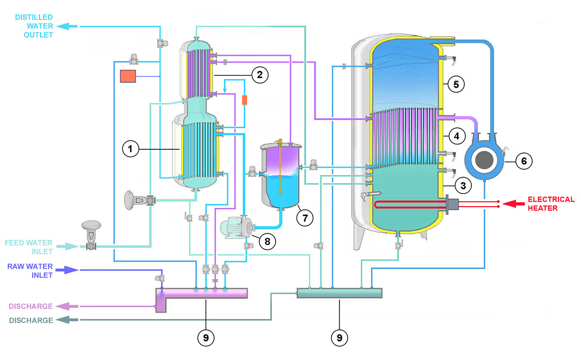 Water Distiller Diagram ~ Water for injection production stmc vapor compression