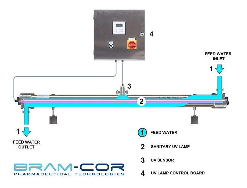Pharmaceutical Equipment Uvitron Uv Reactors And Control
